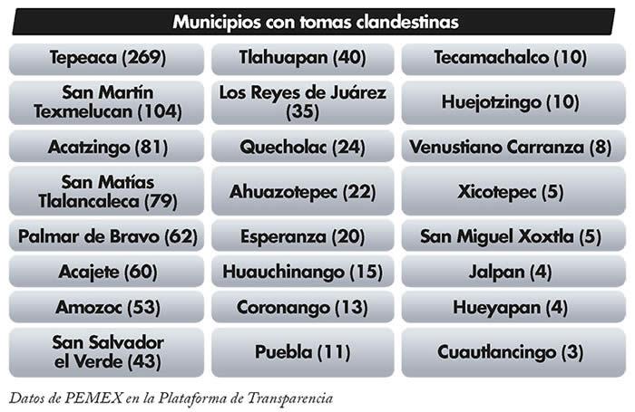 municipios con tomas clandestinas