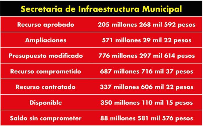 recursos secretaria infraestructura municipal