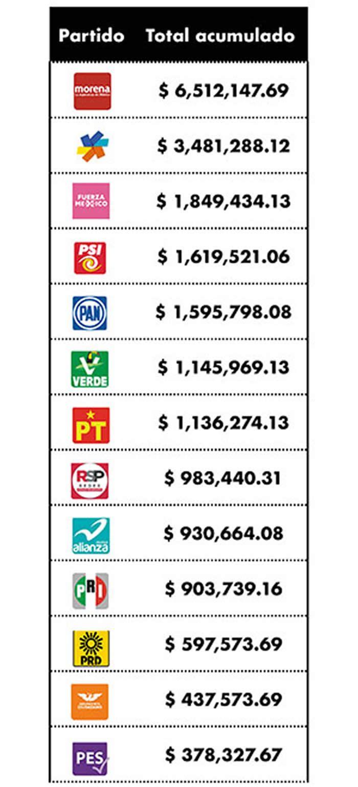 total acumulado partidos politicos