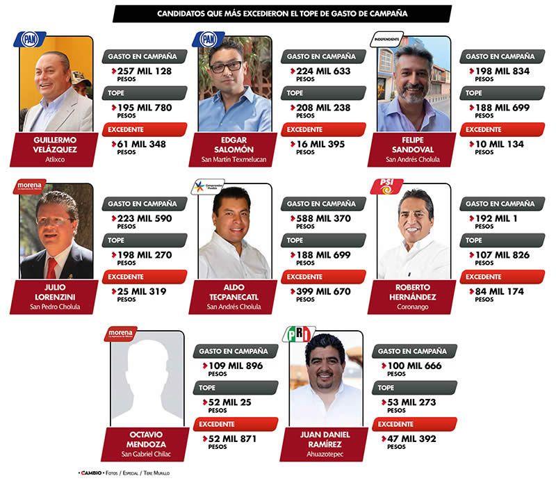 candidatos regiones exceden tope camapana