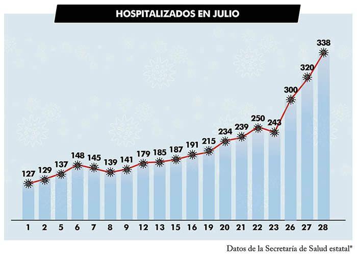 hospitalizados julio puebla