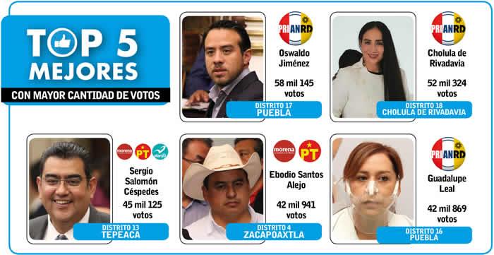 top5 mejores candidatos diputados locales