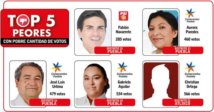 top5 peores candidatos diputados locales