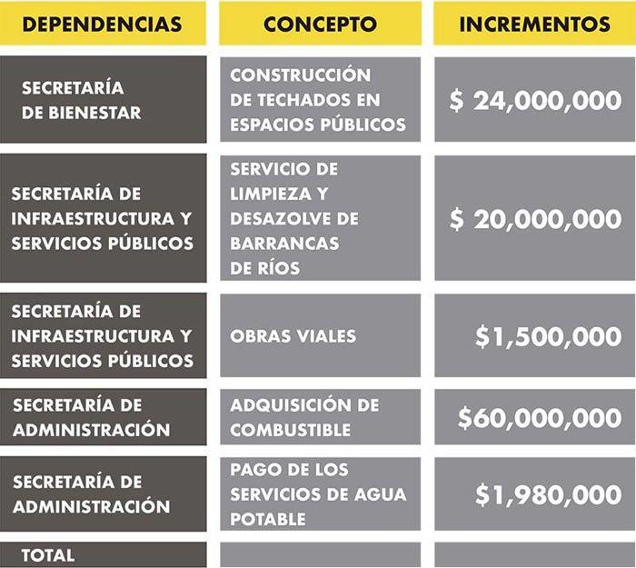 incremento presupuestos secretarias ayuntamiento