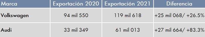 exportaciones 2020 2021 vw audi