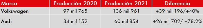 produccion 2020 2021 vw audi