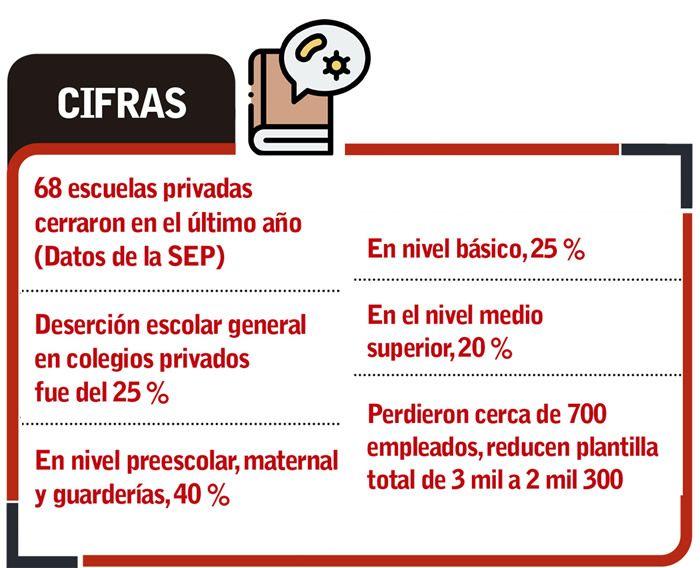 cifras escuelas privadas puebla