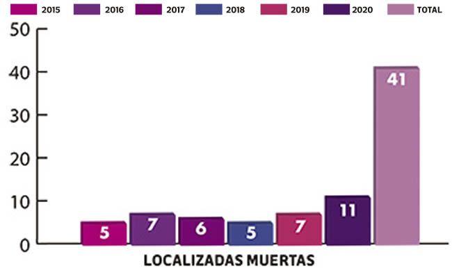 mujeres localizadas muertas puebla 2015 2020