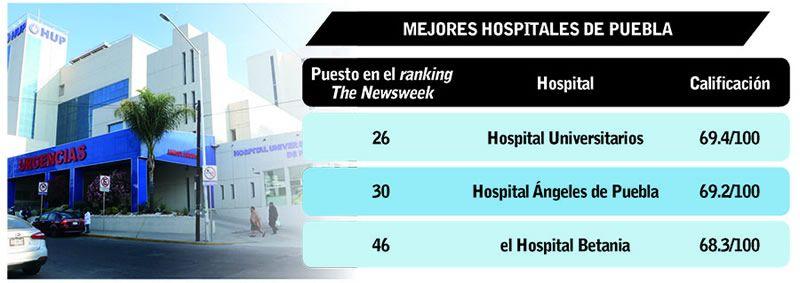 mejores hospitales de puebla
