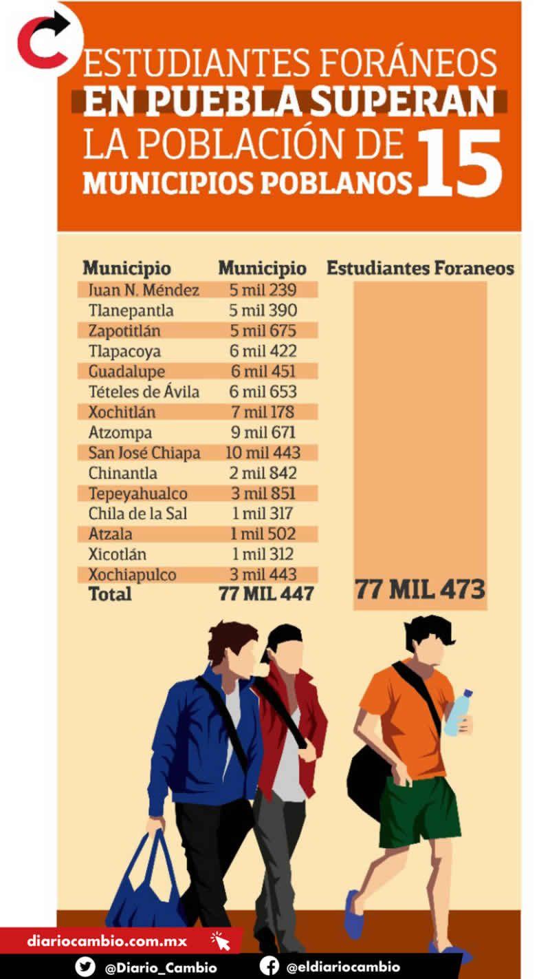 infografia estudiantes foraneos