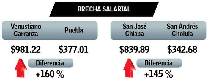 brecha salarial puebla