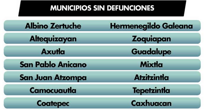 municipios sin defunciones