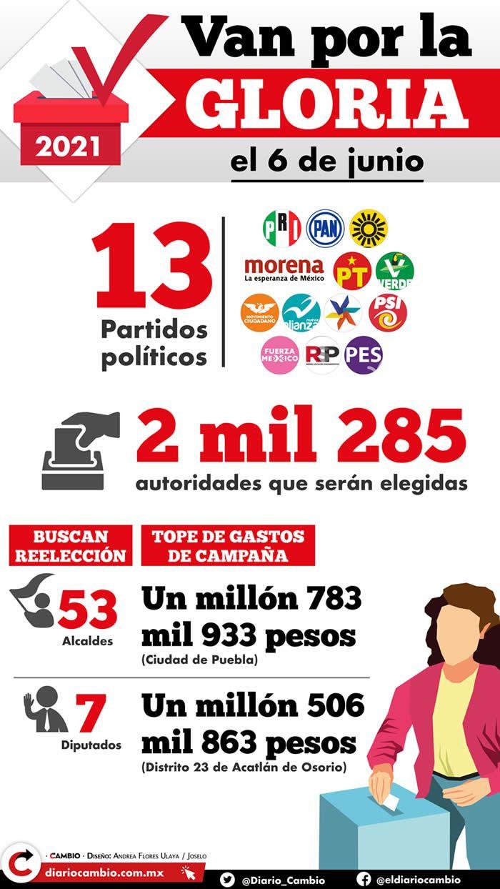 partidos politicos puebla
