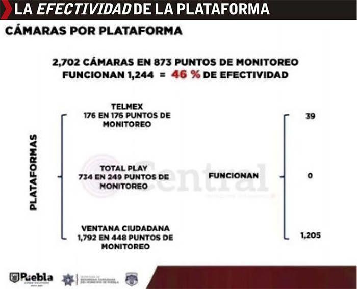 efectividad plataforma