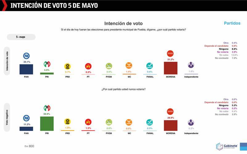 intencion voto 5 mayo