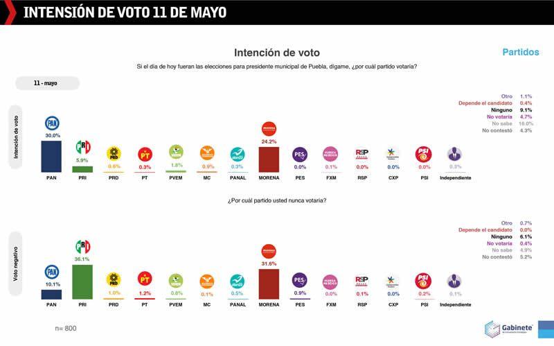 intencion voto 11 mayo