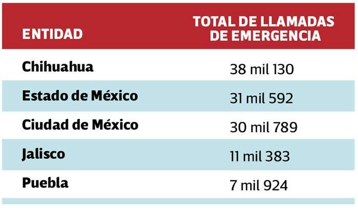 total llamadas emergencia 911