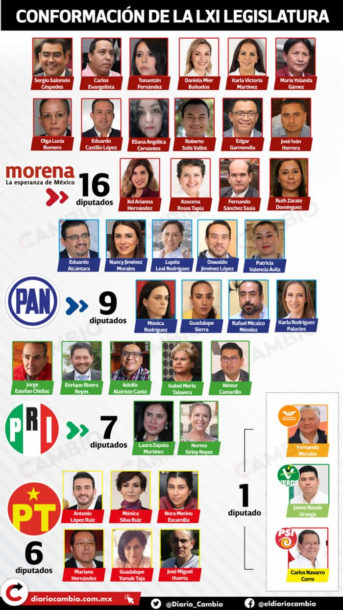 infografia conformacion legislatura