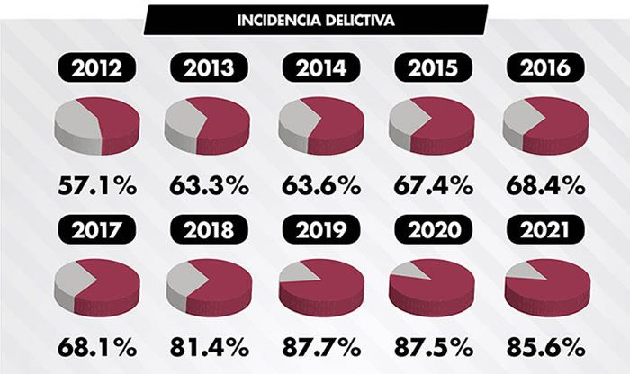 incidencia delictiva 2012 2021