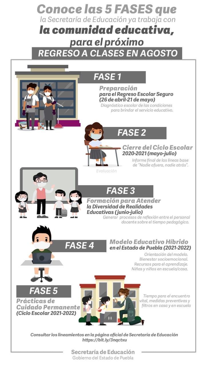 5 fases para regreso a clases  Puebla.jpg