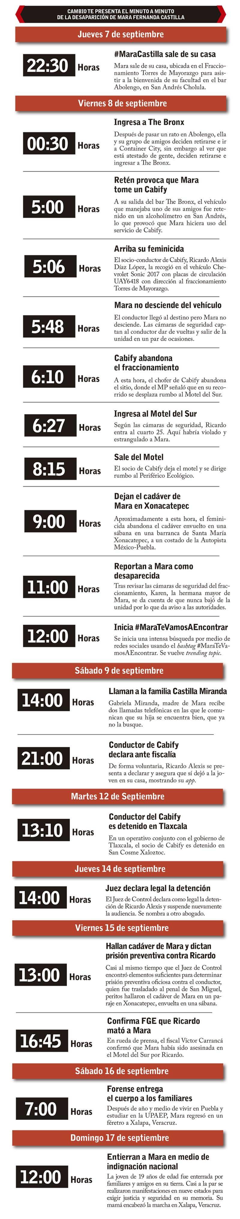 minuto a minuto Mara Castilla.jpg
