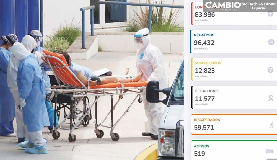 Federación reporta 11 mil 577 contagios y sólo un muerto en 24 horas por COVID en Puebla