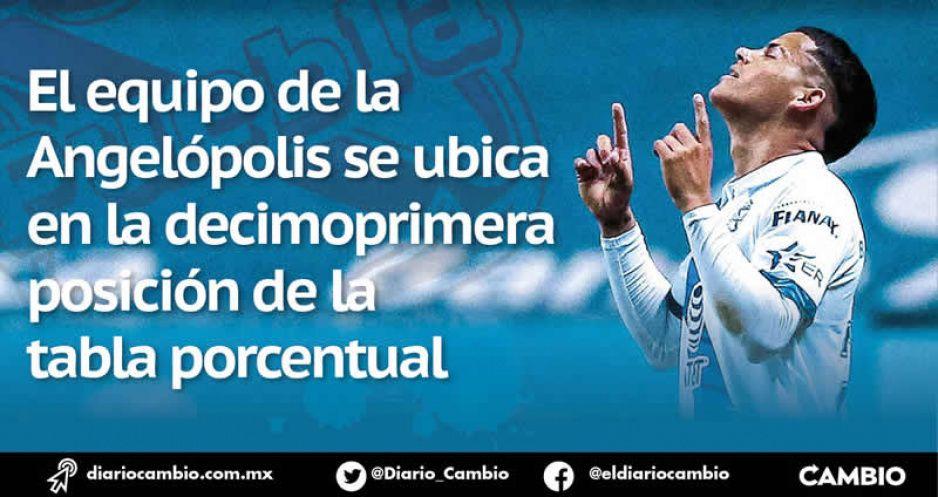 El Club Puebla está fuera de peligro: no desciende, aunque pierda el resto del torneo