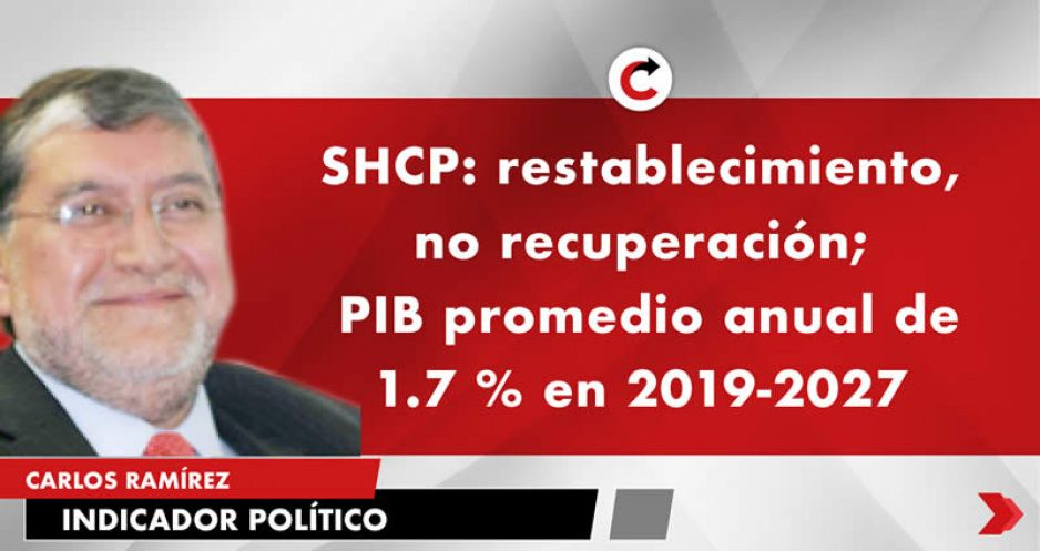 SHCP: restablecimiento, no recuperación;  PIB promedio anual de 1.7 % en 2019-2027
