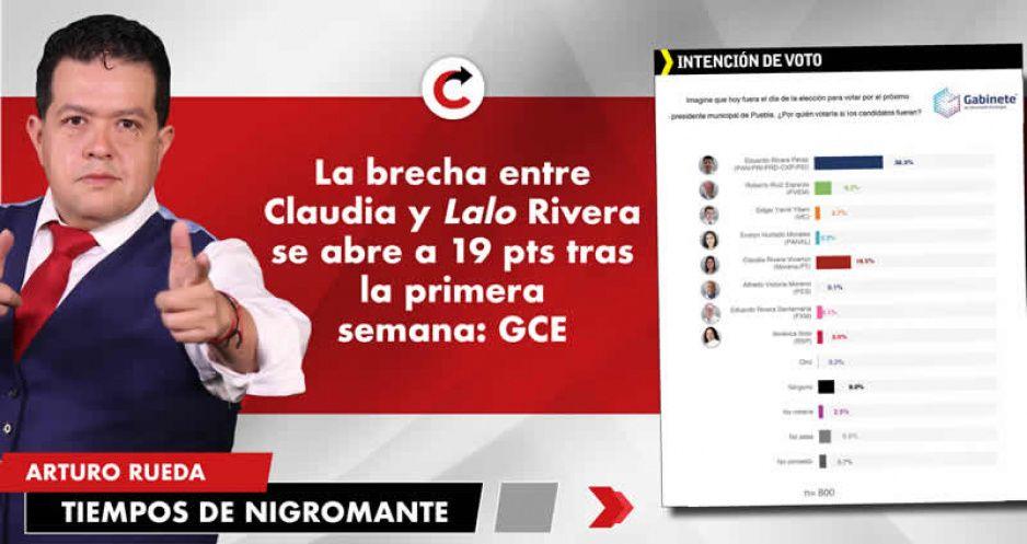 La brecha entre Claudia y Lalo Rivera se abre a 19 pts tras la primera semana: GCE