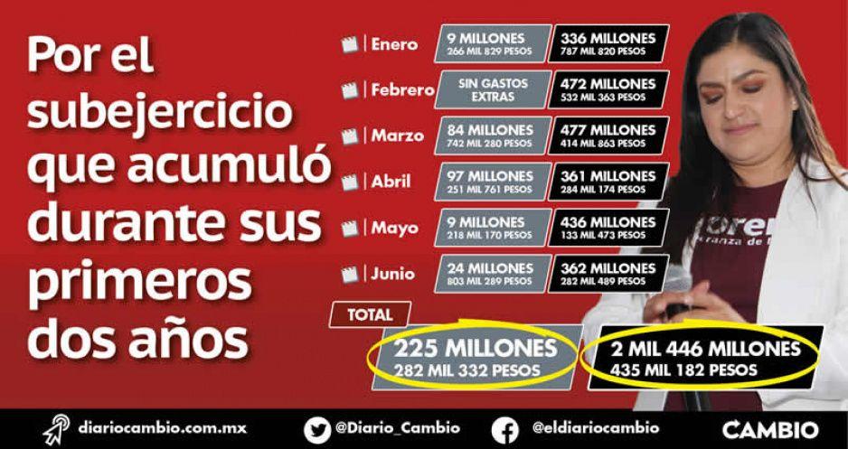 Claudia y sus compras de pánico: gastó 225 millones de pesos extras durante el primer semestre
