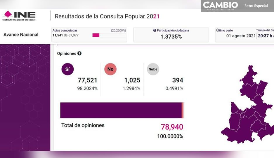Fracaso total en Puebla: apenas 1.37% de participación ciudadana con 20% de casillas computadas