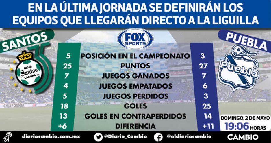 Santos-Puebla será más que un partido: se juega la historia y el pase a cuartos de final