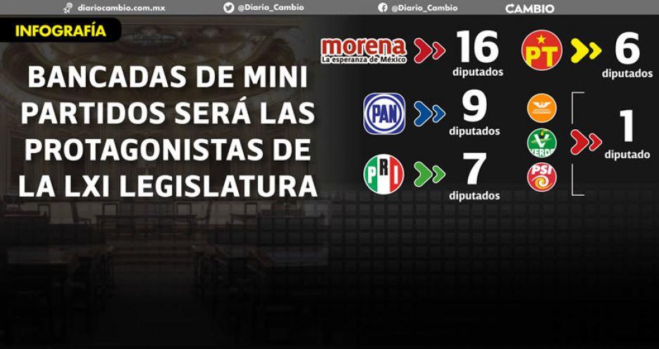 Morena no tiene mayoría sobre el PRIAN y chiquillada decidirá en el nuevo Congreso