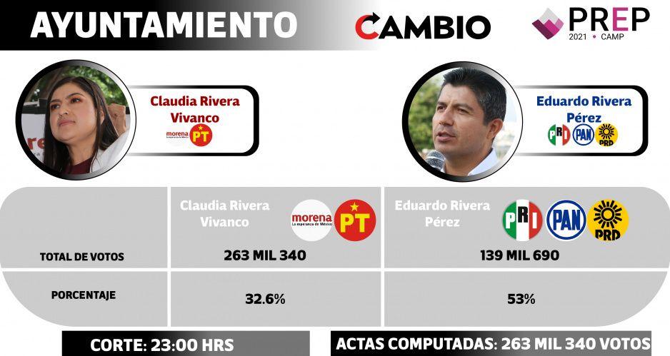 Lalo Rivera mantiene ventaja de 20 puntos sobre Claudia al corte del PREP de las 23 horas