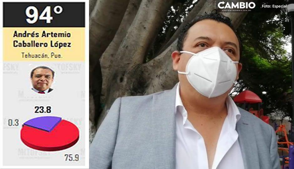 Artemio Caballero en el ranking de ediles reprobados en aceptación ciudadana: señala Mitofsky