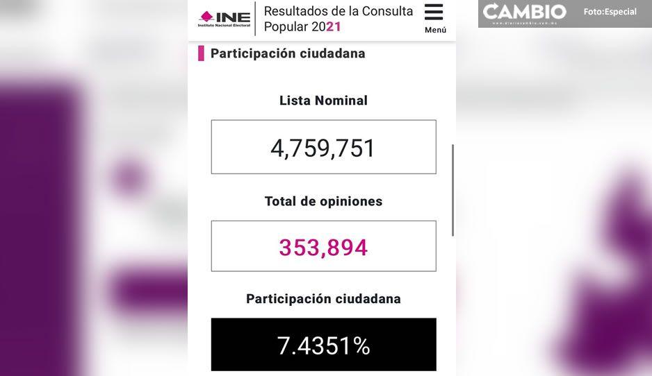 ¡FRACASO! 353 mil poblanos votaron en la Consulta Popular; representa 7.4 % de participación