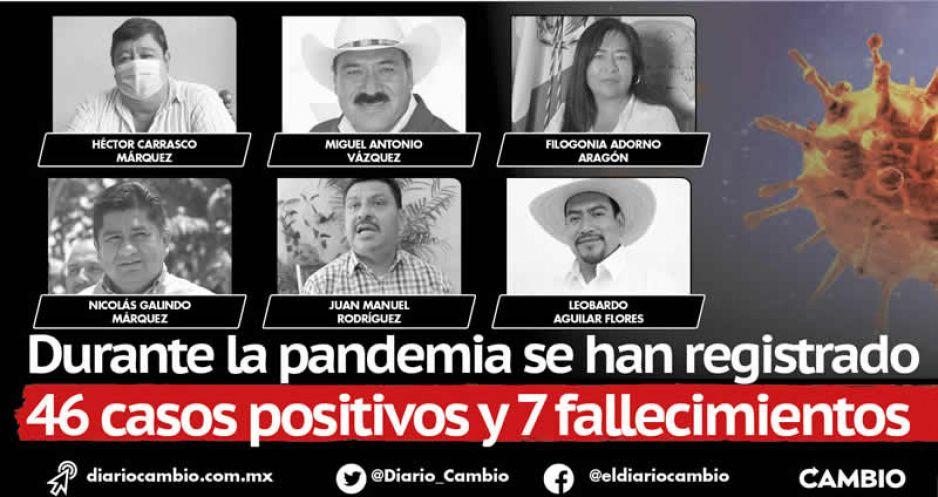 Puebla, en primer lugar nacional con más alcaldes infectados de COVID