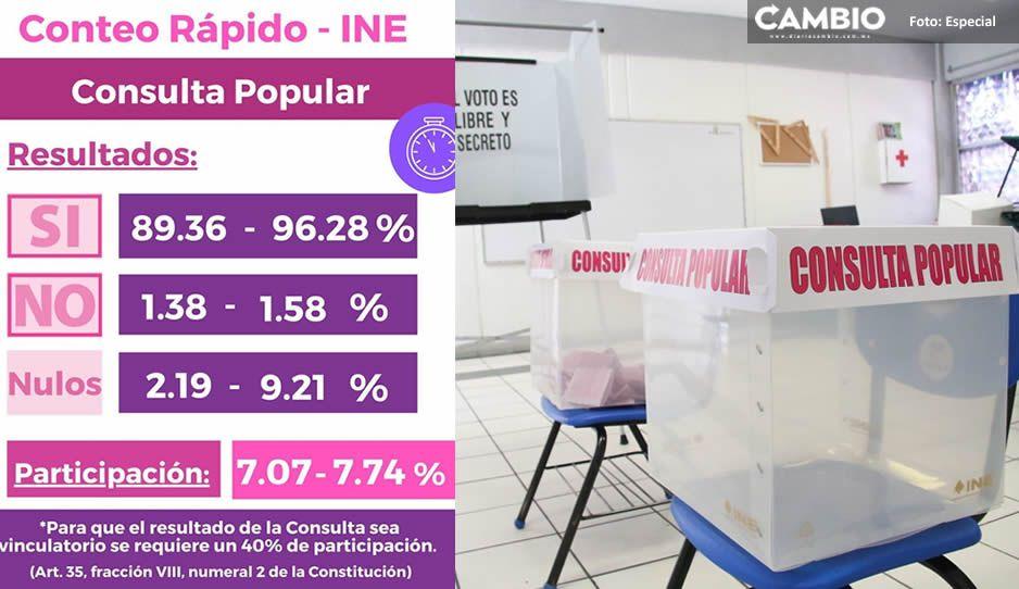 Paupérrima participación con el 7.7 % en consulta popular, reporta conteo rápido del INE