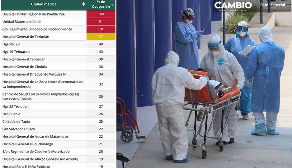 Federación reporta 36 muertes y 259 nuevos contagios más en Puebla