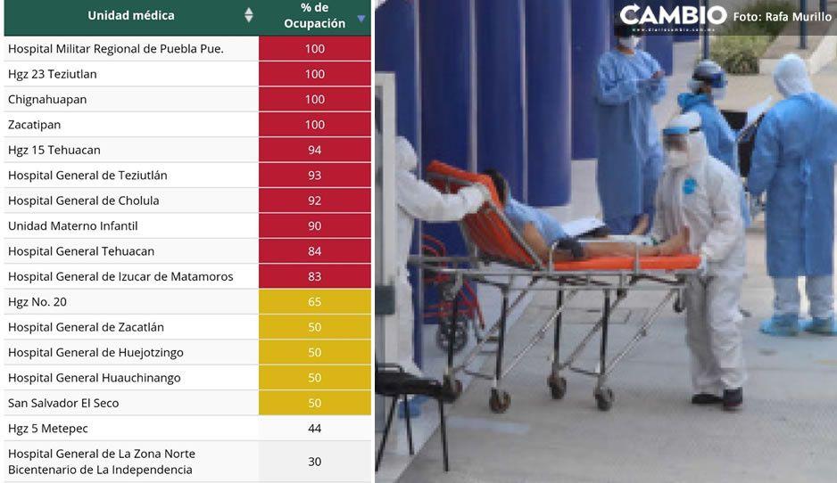 ¡ÚLTIMO REPORTE! Estos son los cuatro hospitales saturados en Puebla