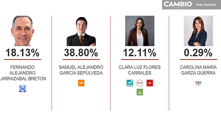 Samuel García se perfila como ganador en Nuevo León, según PREP