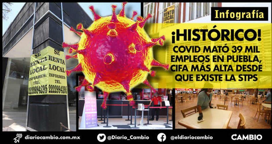 ¡Histórico! COVID mató 39 mil empleos en Puebla, cifra más alta desde que existe la STPS