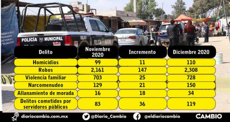 Bajan los asesinatos en Puebla durante 2020, fueron nueve menos que en 2019