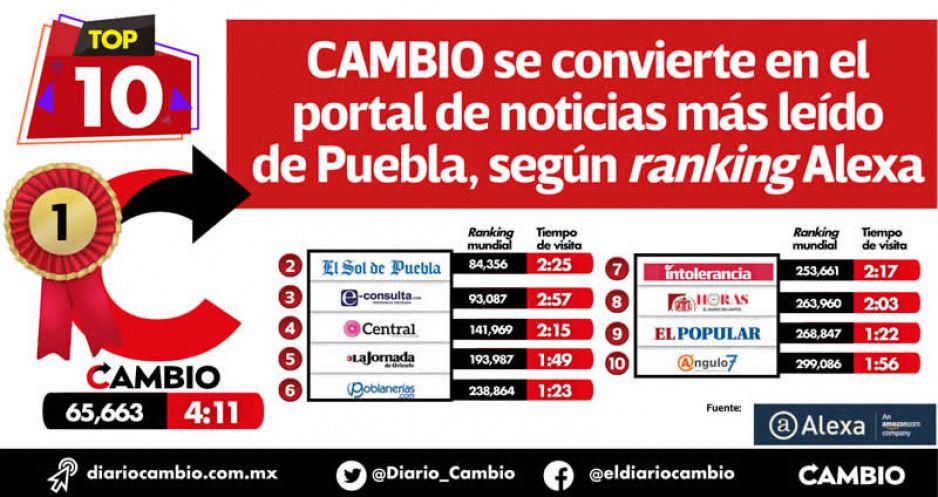 CAMBIO se convierte en el portal de noticias más leído de Puebla, según ranking Alexa