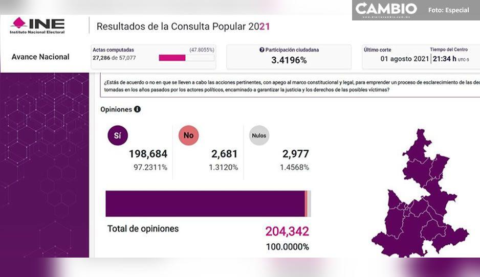 Último corte del PREP: 3.41 % de los poblanos participaron en la consulta popular