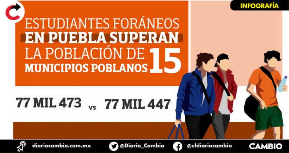 Estudiantes foráneos en Puebla superan la población de 15 municipios poblanos