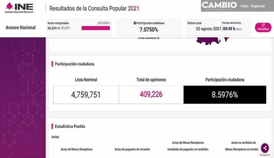 Dato final: 409 mil poblanos participación en la consulta, 8.5% del padrón estatal