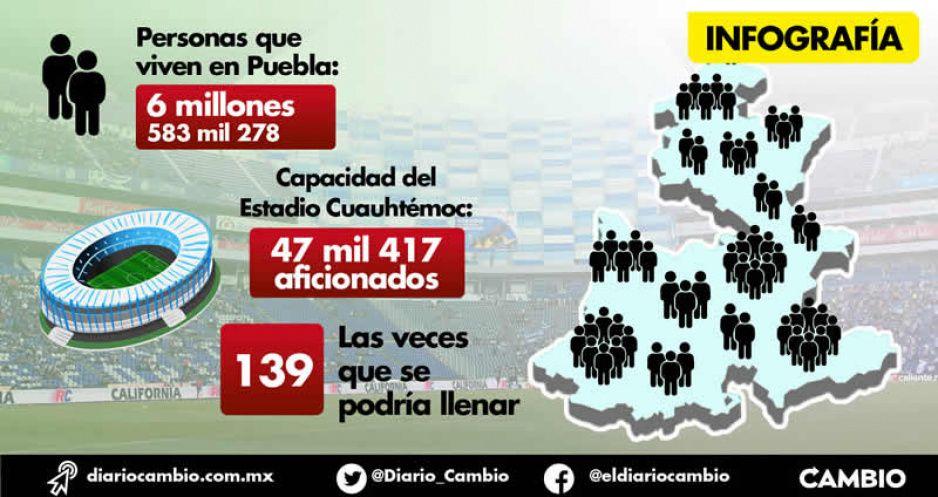 Poblanos podrían llenar 139 veces el Estadio Cuauhtémoc, Censo 2020