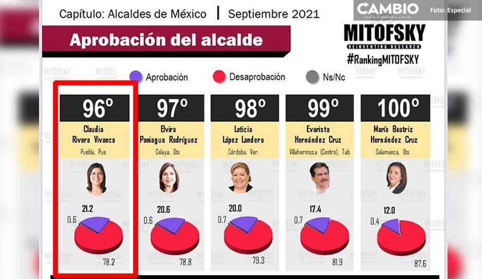 Claudia lo logró, termina su gestión entre los cinco peores alcaldes según la encuesta Mitofsky